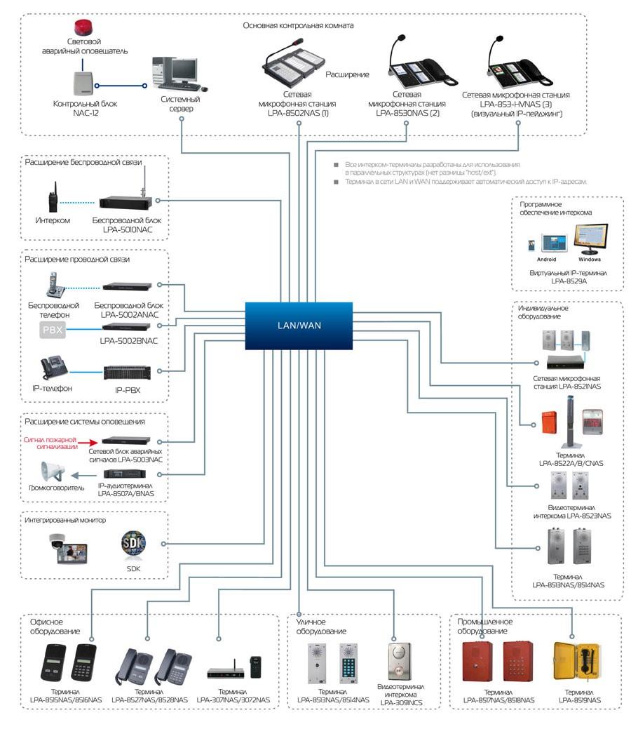 Схема оповещения по телефону